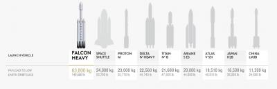 Falcon Heavy, comparison chart of the world's heavy lift vehicles, based on historical launch data